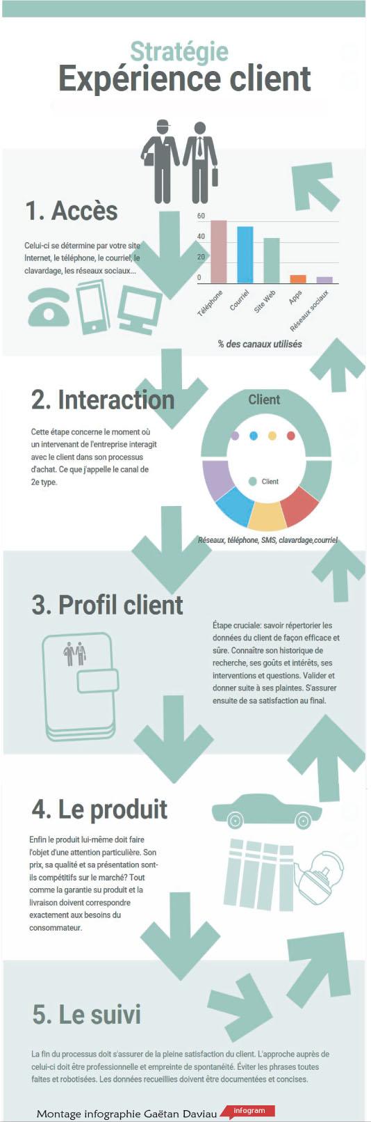 Infographie Expérience client