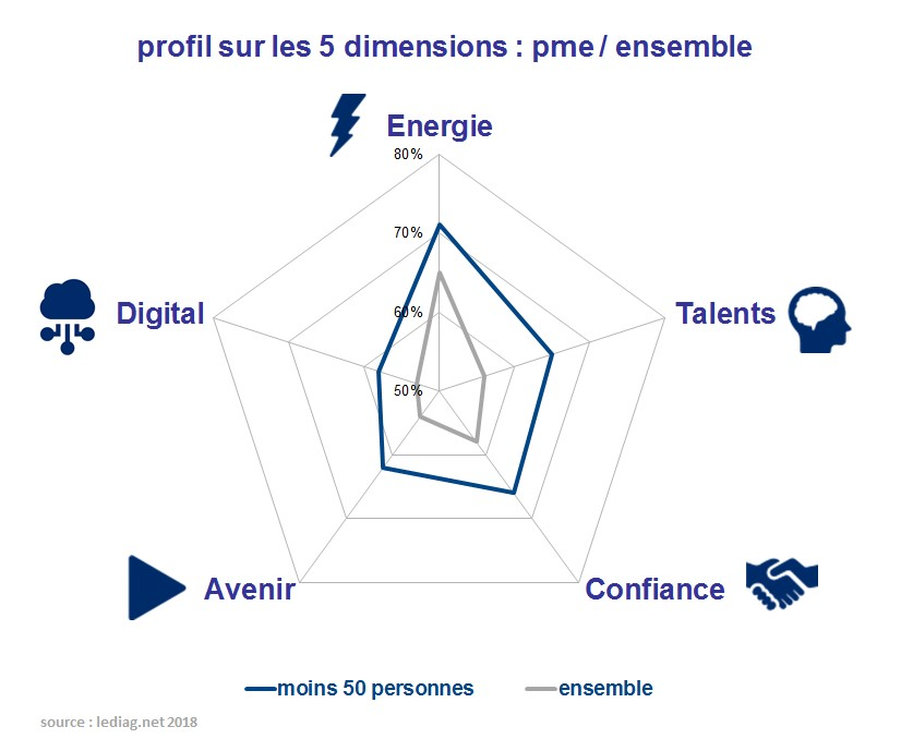 performance digitale