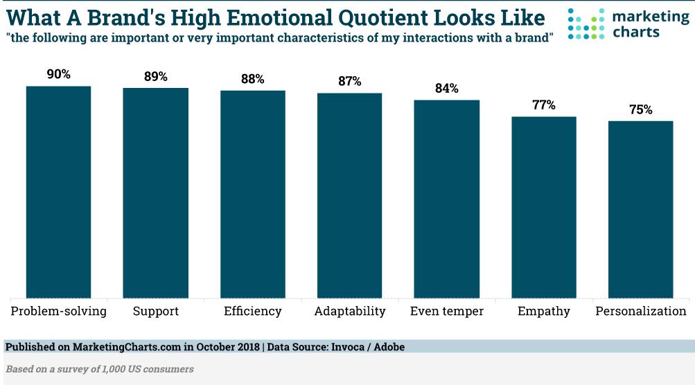 quotient émotionnel