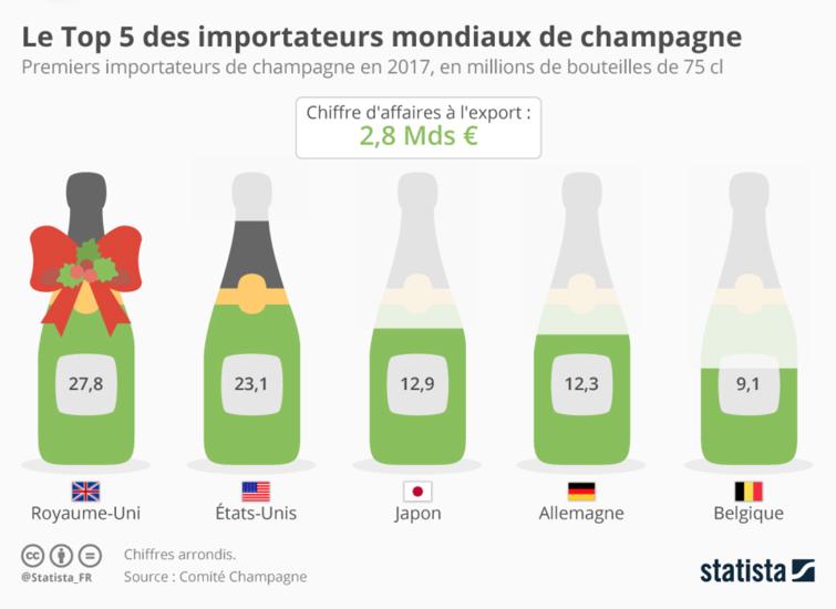 Importation de Champagne