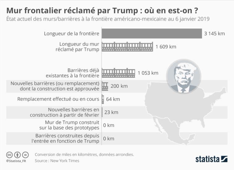 Trump mur chiffres