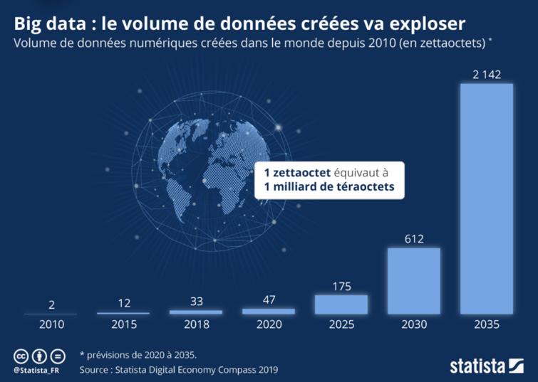 Volume données numériques