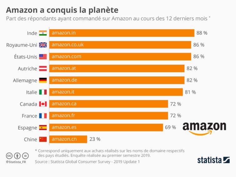 Amazon dans le monde