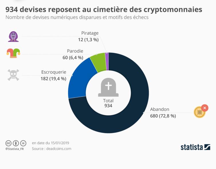 Cryptomonnaies mortes
