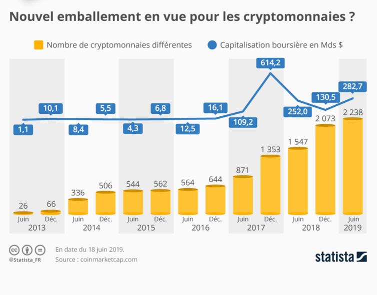 Cryptomonnaies en circulation