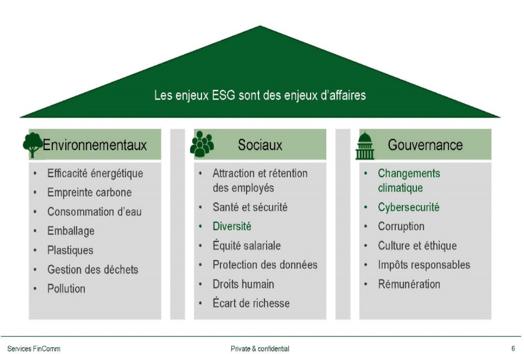 Enjeux ESG