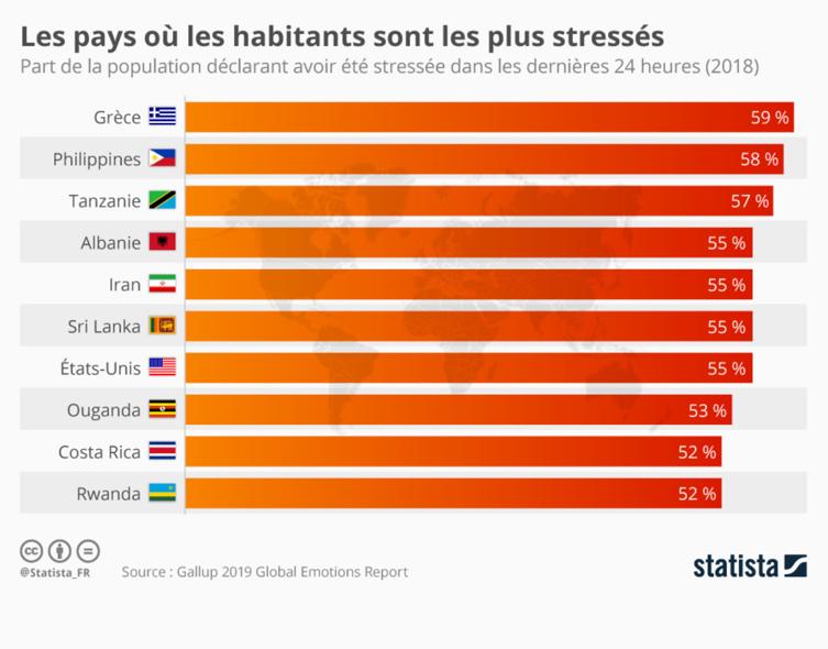 Stress des citoyens dans le monde