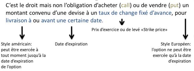 Option-devises