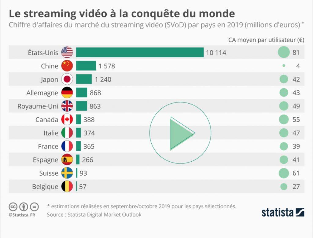streaming vidéo monde